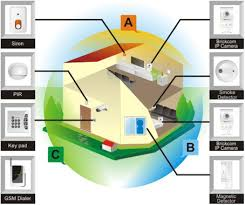 CA Security Pro Home Security Equipment