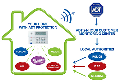 Adt Home Security Evaluation Prioritizing Your Home