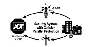 GSM Cellular Security