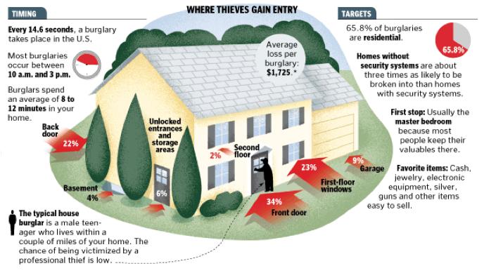 Anatomy_of_a_burglary.png