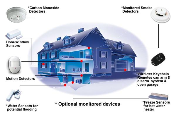 Your Home Security System And Perimeter Protection